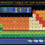 the-periodic-table-of-the-elements-a9de856319bfd8ba7537ffe906c4719e